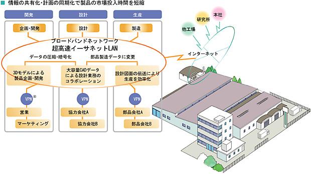 工場・研究所