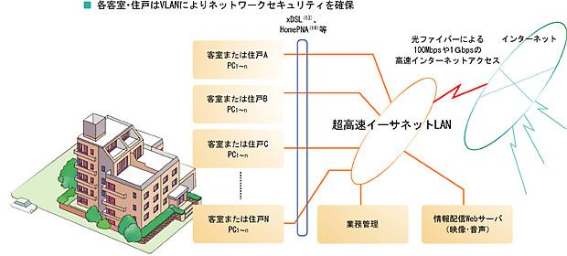 ホテル・マンション