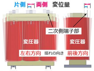 変圧器二次側端子部変位箇所