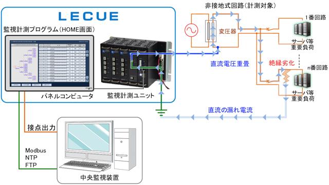 高機能絶縁計測システム LECUE システム構成図
